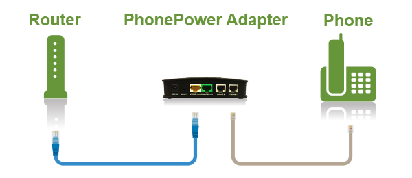 PhonePower set-up is as easy as 1-2-3!